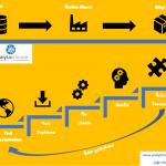 bilgi fabrikası kurumsal veri bilimi uygulamaları