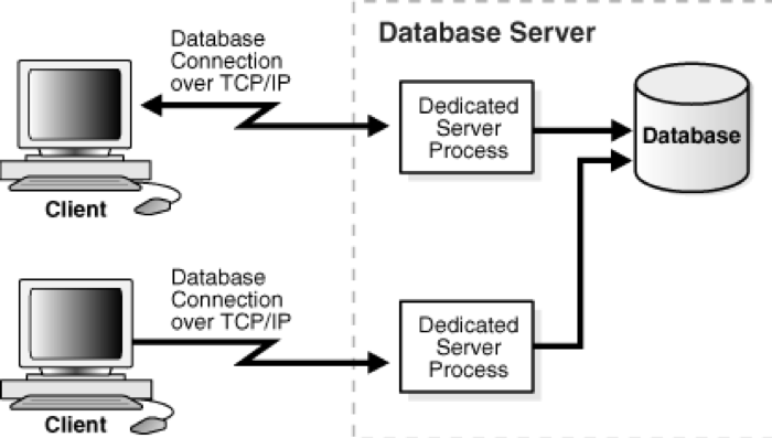 Dedicated Server Bağlantı