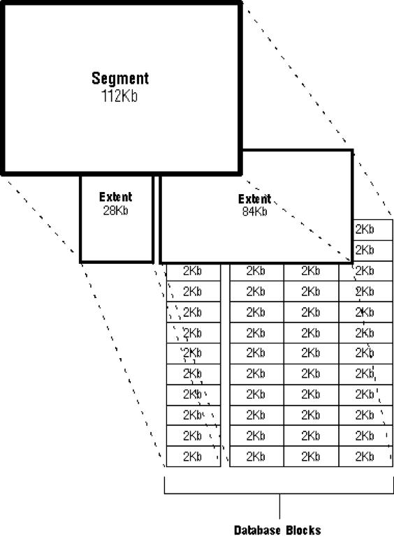 Segment, Extent, Block