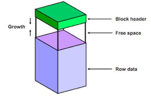 Block Yapısı