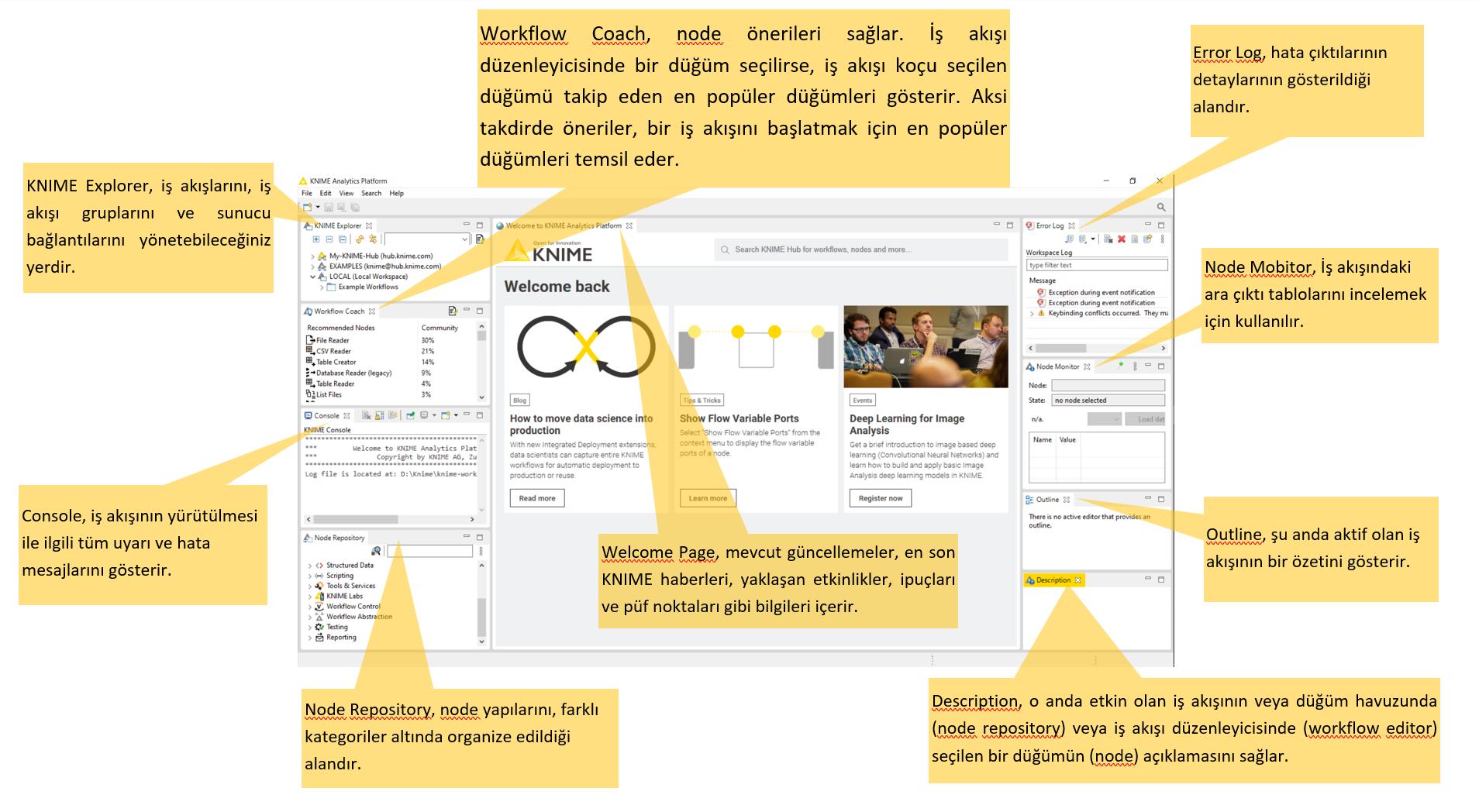 Workbench ekranının tanıtımı